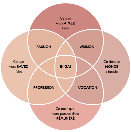 PAUSE MODERNE - ikigai developement personnel_